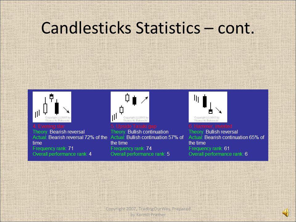 Candlesticks Statistics – cont. Copyright 2007, TradingOurWay, Prepared by Kermit Prather