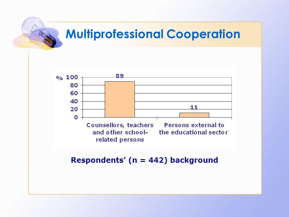 Respondents' (n = 442) background