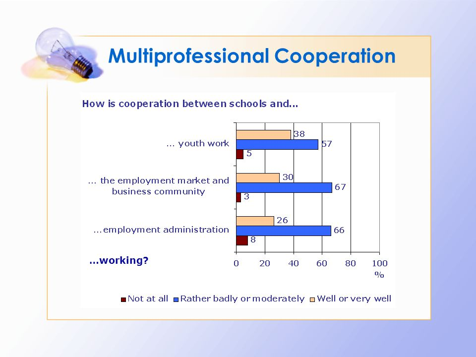 Multiprofessional Cooperation …working?