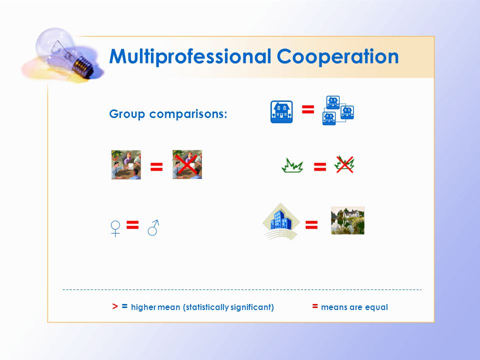 Multiprofessional Cooperation Group comparisons: = = = ♀ = ♂ =♀ = ♂ = > = higher mean (statistically significant) = means are equal