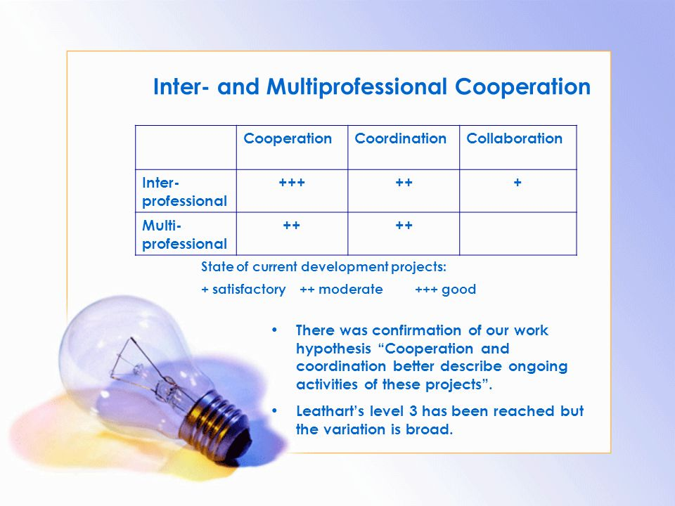 CooperationCoordinationCollaboration Inter- professional ++++++ Multi- professional ++ Inter- and Multiprofessional Cooperation State of current devel