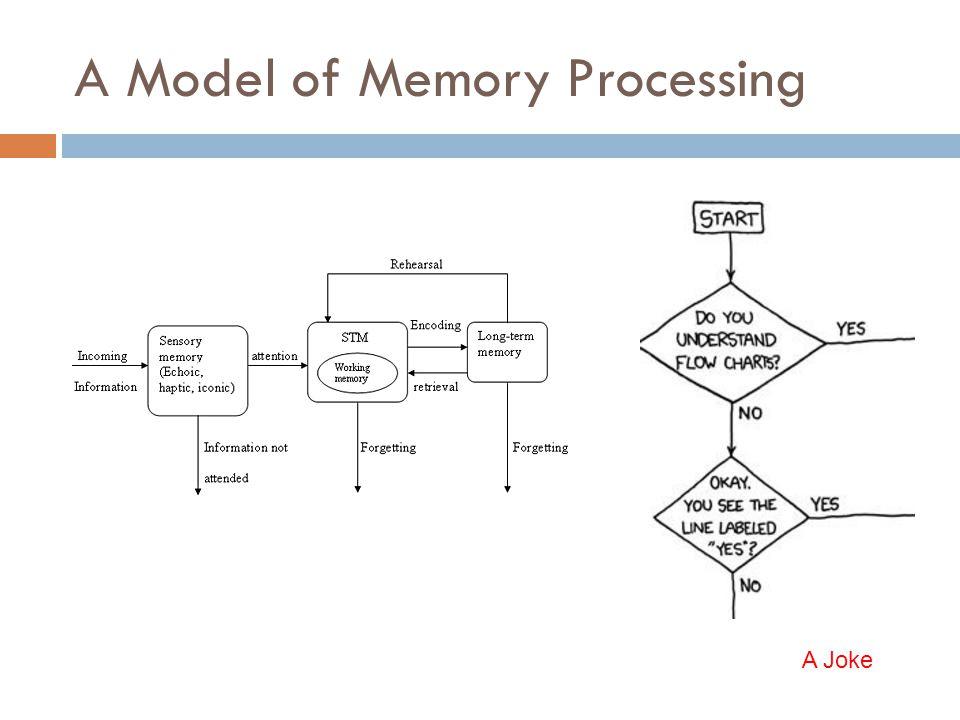 A Model of Memory Processing A Joke