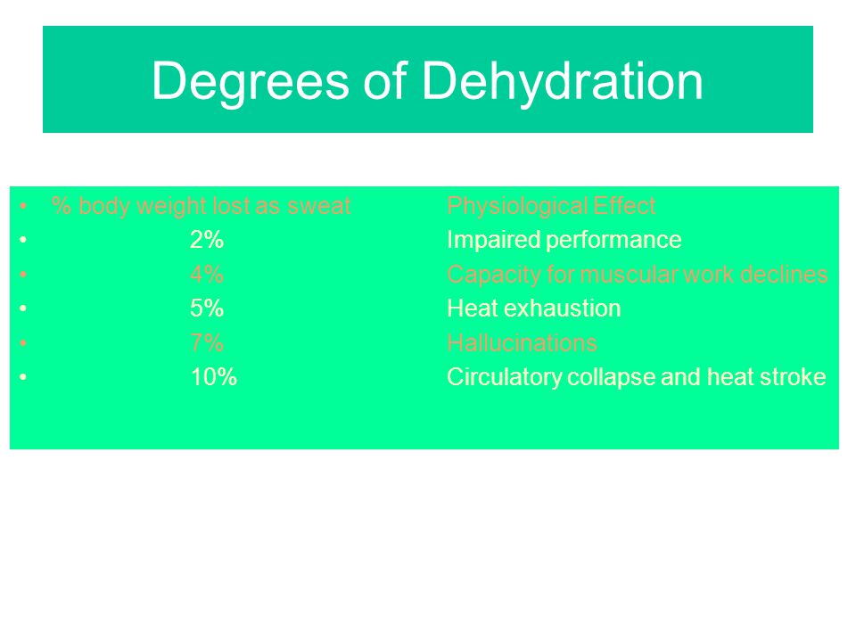 Degrees of Dehydration % body weight lost as sweat Physiological Effect 2%Impaired performance 4%Capacity for muscular work declines 5%Heat exhaustion 7%Hallucinations 10%Circulatory collapse and heat stroke