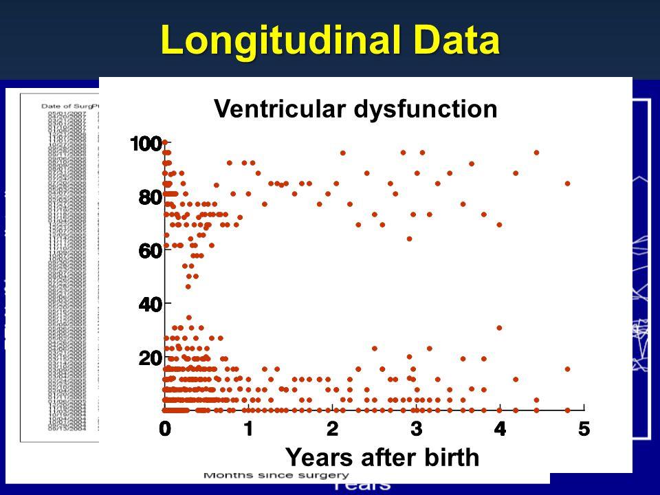 Longitudinal Data Rajeswaran and Blackstone Years after birth Ventricular dysfunction