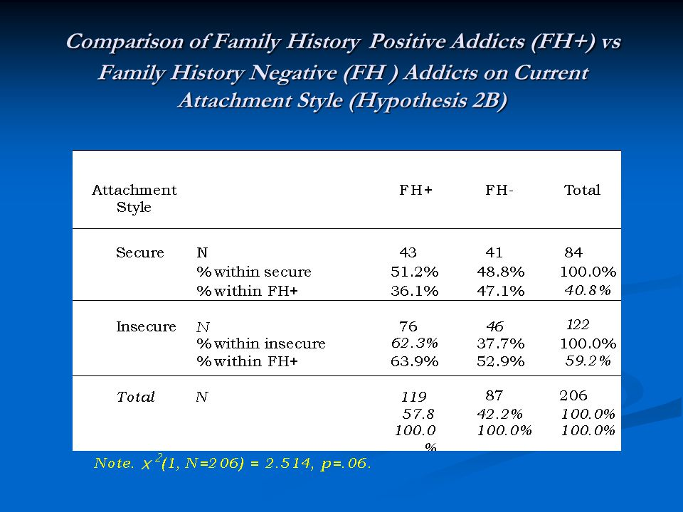 Comparison of Family History Positive Addicts (FH+) vs Family History Negative (FH ) Addicts on Current Attachment Style (Hypothesis 2B)