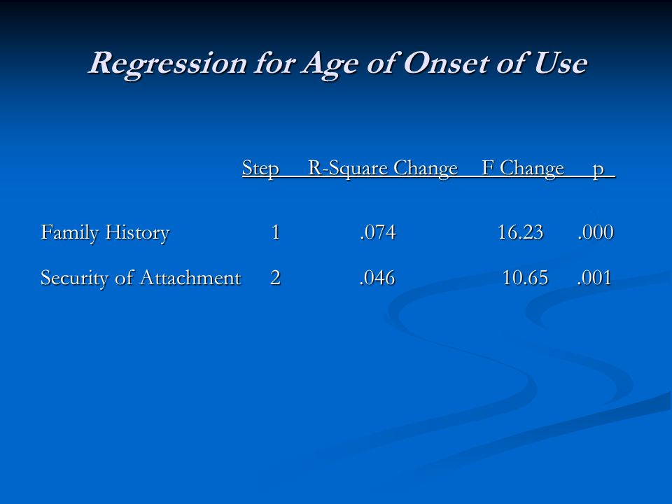 Regression for Age of Onset of Use Step R-Square Change F Change p_ Step R-Square Change F Change p_ Family History 1.074 16.23.000 Security of Attach