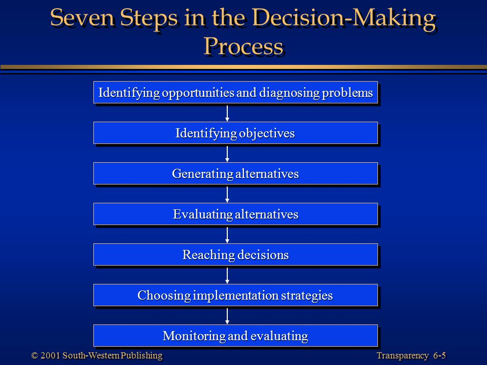 Transparency 6-6 © 2001 South-Western Publishing Steps in the Decision-Making Process Slide 1 of 7 Step 1: Identifying Opportunities and Diagnosing Problems –The first step in the decision making process is the clear identification of opportunities or the diagnosis of problems that require a decision.