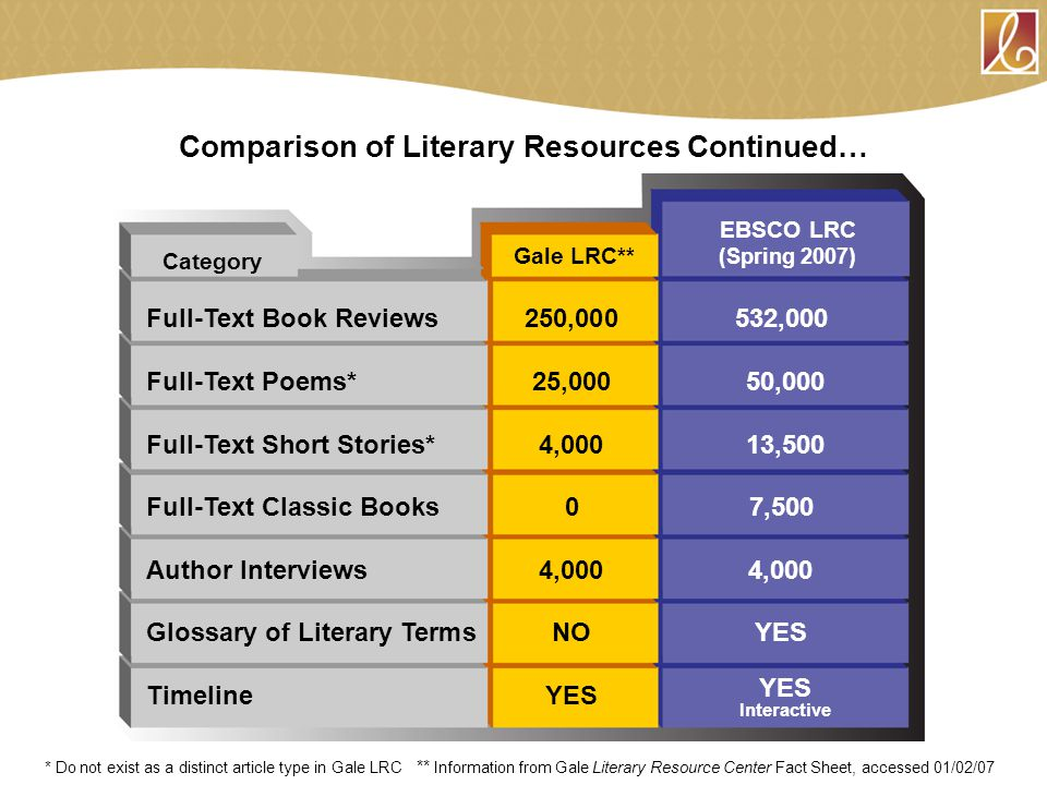 Comparison of Literary Resources Continued… Full-Text Book Reviews250,000532,000 Full-Text Poems*25,000 50,000 Full-Text Short Stories*4,000 13,500 Full-Text Classic Books07,500 Author Interviews4,0004,000 Glossary of Literary TermsNOYES TimelineYES Category Gale LRC** EBSCO LRC (Spring 2007) YES Interactive * Do not exist as a distinct article type in Gale LRC ** Information from Gale Literary Resource Center Fact Sheet, accessed 01/02/07