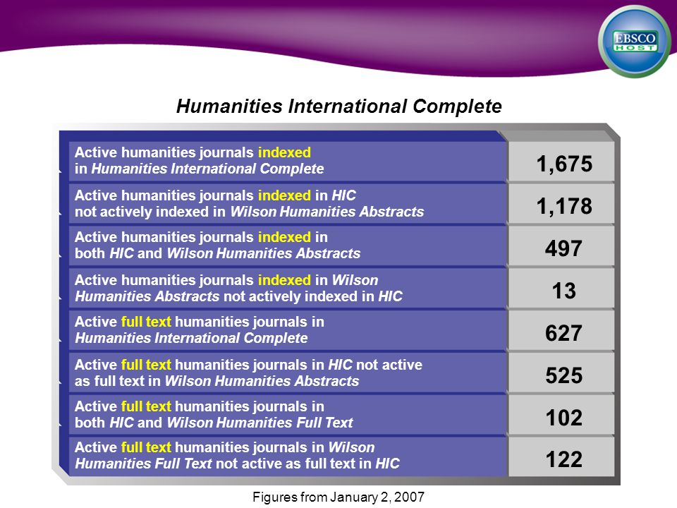 Humanities International Complete 1,675 1,178 497 13 627 525 102 122 Active humanities journals indexed in HIC not actively indexed in Wilson Humanities Abstracts Active humanities journals indexed in both HIC and Wilson Humanities Abstracts Active humanities journals indexed in Wilson Humanities Abstracts not actively indexed in HIC Active full text humanities journals in Humanities International Complete Active full text humanities journals in HIC not active as full text in Wilson Humanities Abstracts Active full text humanities journals in both HIC and Wilson Humanities Full Text Active full text humanities journals in Wilson Humanities Full Text not active as full text in HIC Active humanities journals indexed in Humanities International Complete Figures from January 2, 2007
