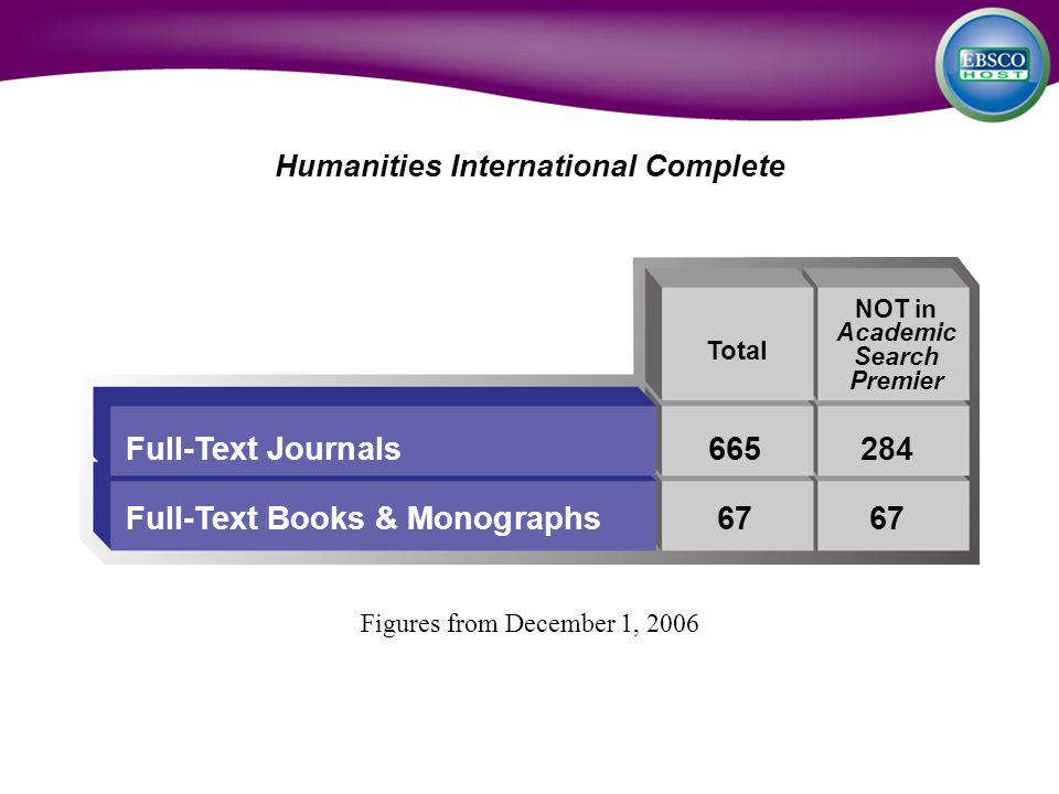 Humanities International Complete Figures from December 1, 2006 Full-Text Journals665284 Full-Text Books & Monographs6767 Total NOT in Academic Search Premier