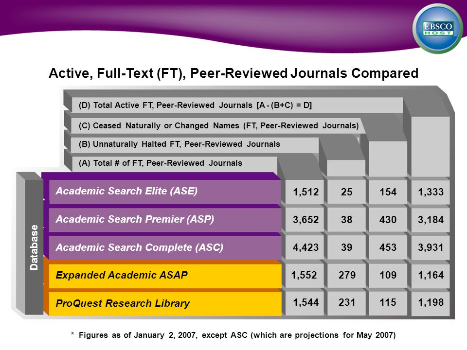 Active, Full-Text (FT), Peer-Reviewed Journals Compared (D) Total Active FT, Peer-Reviewed Journals [A - (B+C) = D] (C) Ceased Naturally or Changed Names (FT, Peer-Reviewed Journals) (B) Unnaturally Halted FT, Peer-Reviewed Journals (A) Total # of FT, Peer-Reviewed Journals Academic Search Elite (ASE) Academic Search Premier (ASP) Academic Search Complete (ASC) Expanded Academic ASAP ProQuest Research Library 1,512251541,333 3,652384303,184 4,423394533,931 1,5522791091,164 1,5442311151,198 * Figures as of January 2, 2007, except ASC (which are projections for May 2007) Database