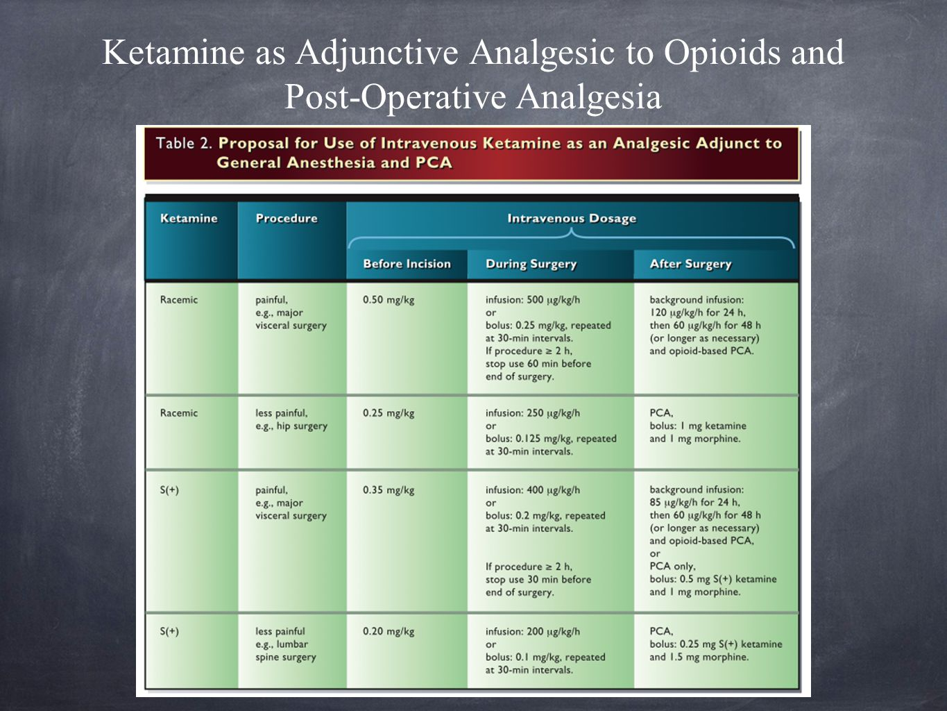 Ketamine as Adjunctive Analgesic to Opioids and Post-Operative Analgesia