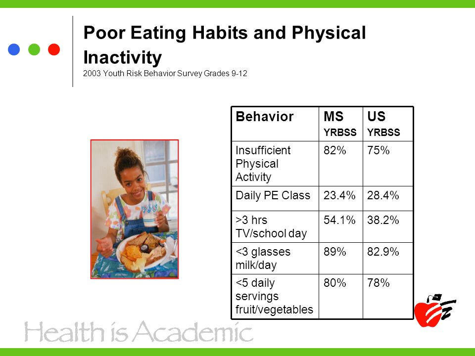 Poor Eating Habits and Physical Inactivity 2003 Youth Risk Behavior Survey Grades 9-12 38.2%54.1%>3 hrs TV/school day 28.4%23.4%Daily PE Class 80% 89% 82% MS YRBSS 82.9%<3 glasses milk/day 78%<5 daily servings fruit/vegetables 75%Insufficient Physical Activity US YRBSS Behavior