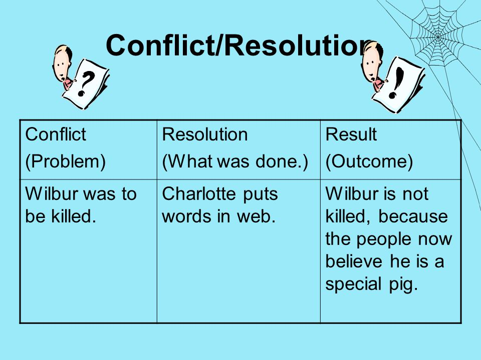 Conflict/Resolution Conflict (Problem) Resolution (What was done.) Result (Outcome) Wilbur was to be killed.