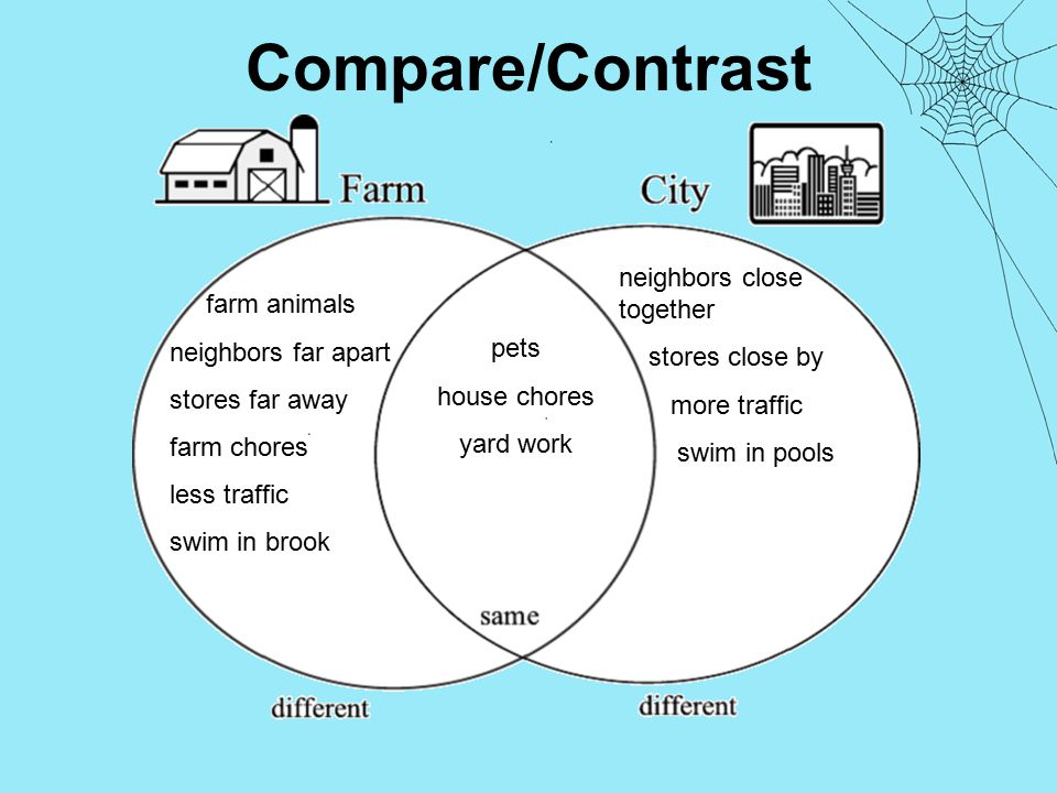 Compare/Contrast farm animals neighbors far apart stores far away farm chores less traffic swim in brook neighbors close together stores close by more traffic swim in pools pets house chores yard work