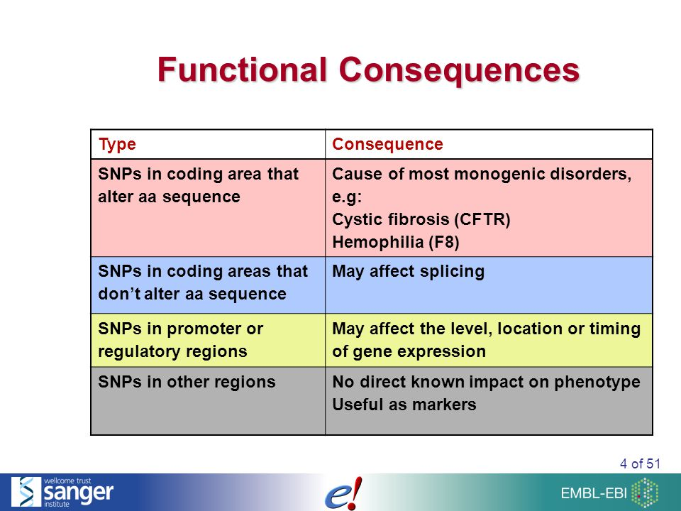 4 of 51 Functional Consequences TypeConsequence SNPs in coding area that alter aa sequence Cause of most monogenic disorders, e.g: Cystic fibrosis (CFTR) Hemophilia (F8) SNPs in coding areas that don't alter aa sequence May affect splicing SNPs in promoter or regulatory regions May affect the level, location or timing of gene expression SNPs in other regionsNo direct known impact on phenotype Useful as markers