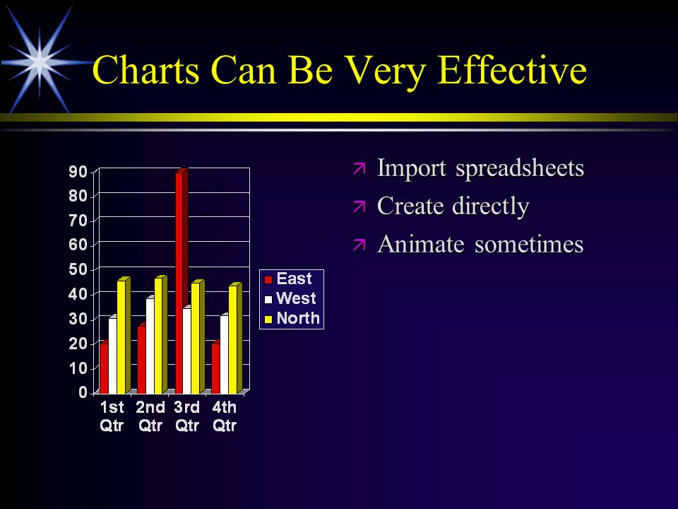 Charts Can Be Very Effective ä Import spreadsheets ä Create directly ä Animate sometimes