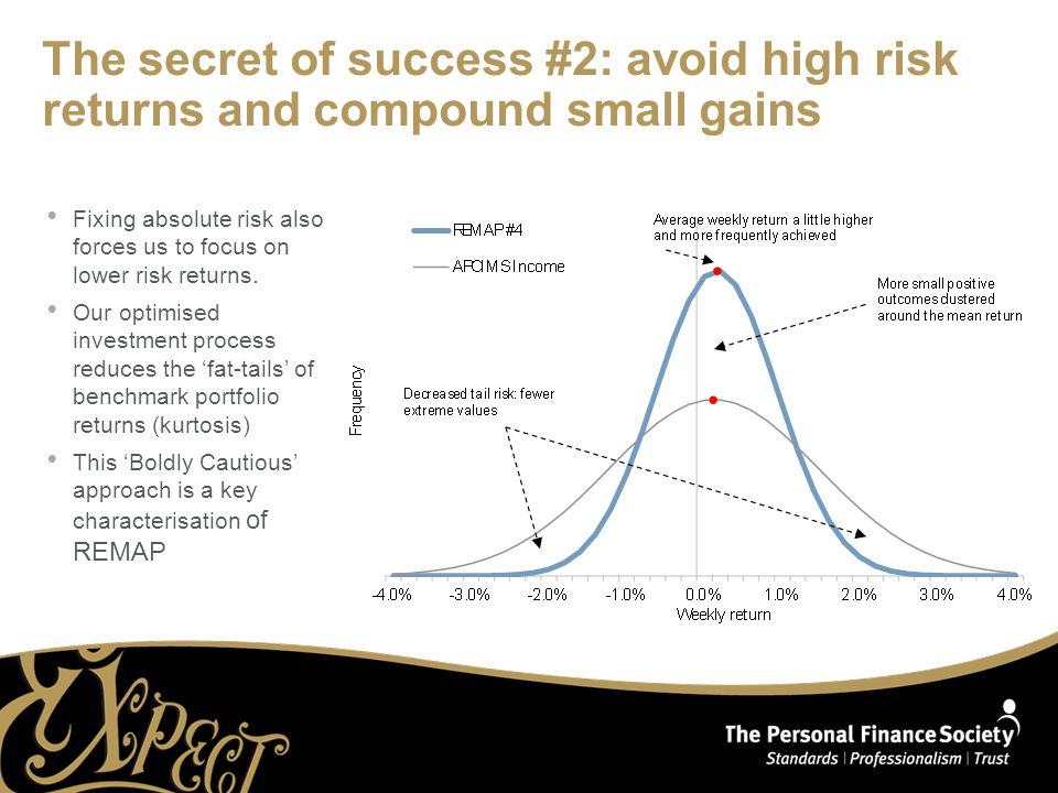 The secret of success #2: avoid high risk returns and compound small gains Fixing absolute risk also forces us to focus on lower risk returns.