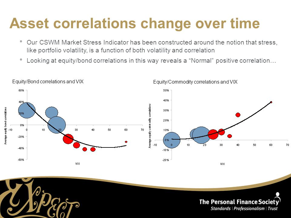 Asset correlations change over time Our CSWM Market Stress Indicator has been constructed around the notion that stress, like portfolio volatility, is a function of both volatility and correlation Looking at equity/bond correlations in this way reveals a Normal positive correlation… Equity/Bond correlations and VIX Equity/Commodity correlations and VIX