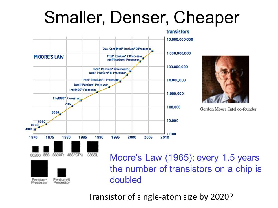 Moore's Law (1965): every 1.5 years the number of transistors on a chip is doubled Smaller, Denser, Cheaper Transistor of single-atom size by 2020