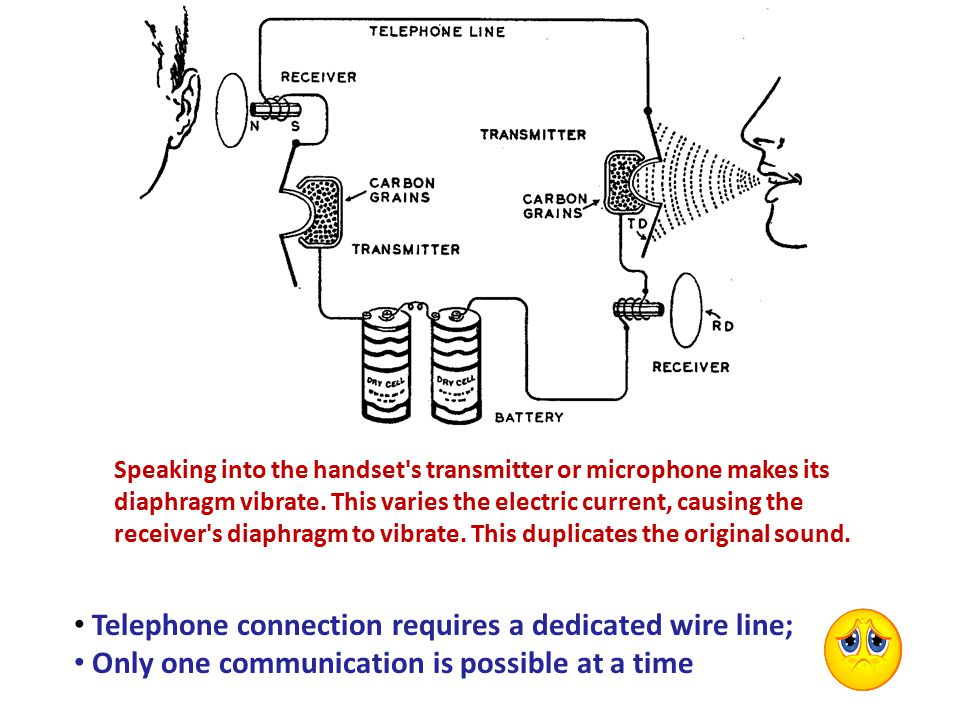 Speaking into the handset s transmitter or microphone makes its diaphragm vibrate.