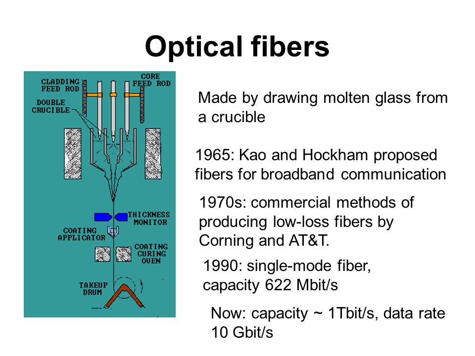 Optical fibers Made by drawing molten glass from a crucible 1965: Kao and Hockham proposed fibers for broadband communication 1970s: commercial methods of producing low-loss fibers by Corning and AT&T.