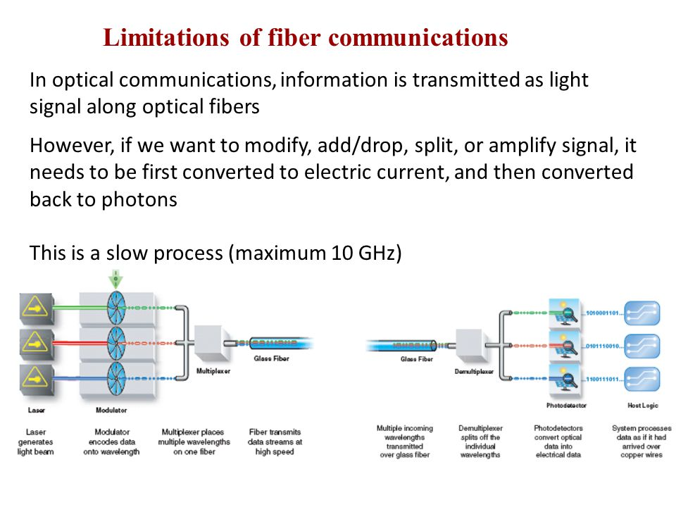 In optical communications, information is transmitted as light signal along optical fibers However, if we want to modify, add/drop, split, or amplify signal, it needs to be first converted to electric current, and then converted back to photons This is a slow process (maximum 10 GHz) Limitations of fiber communications