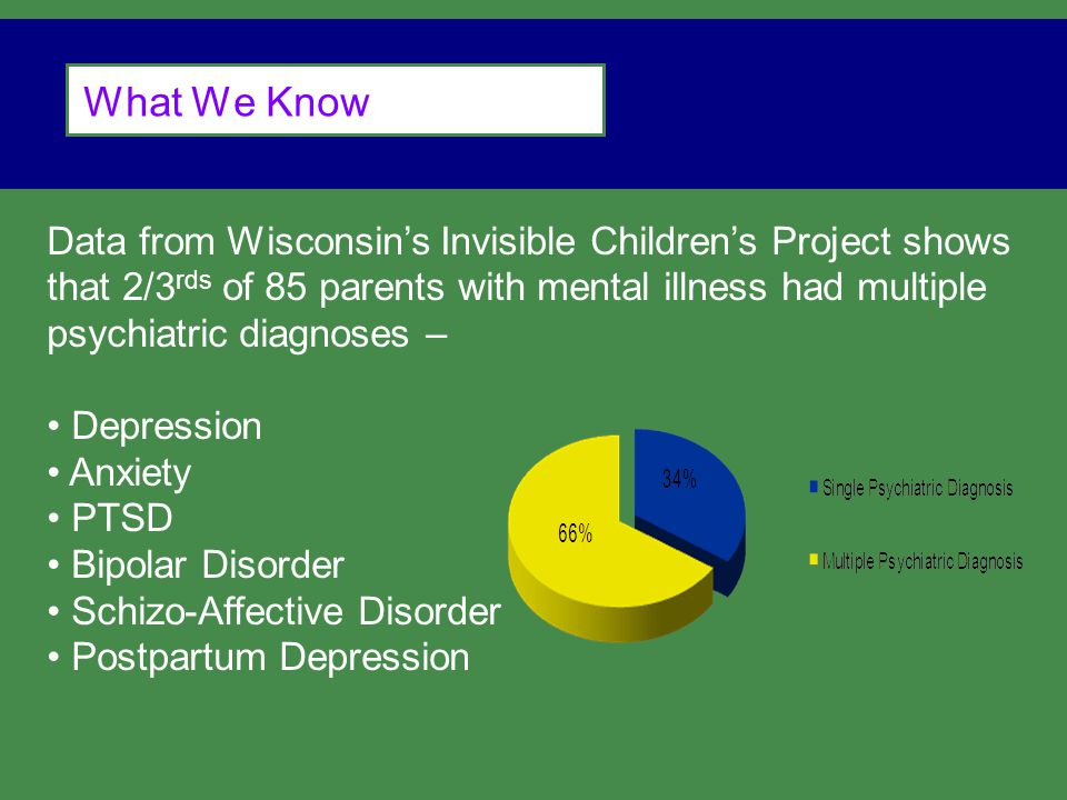 What We Know Data from Wisconsin's Invisible Children's Project shows that 2/3 rds of 85 parents with mental illness had multiple psychiatric diagnoses – Depression Anxiety PTSD Bipolar Disorder Schizo-Affective Disorder Postpartum Depression