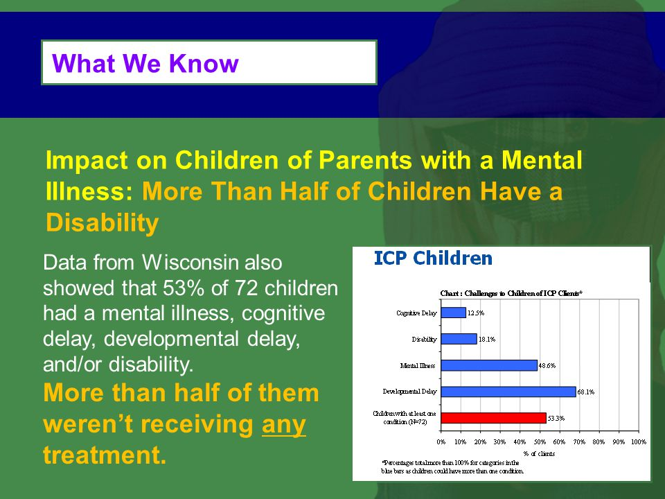 What We Know Data from Wisconsin also showed that 53% of 72 children had a mental illness, cognitive delay, developmental delay, and/or disability.