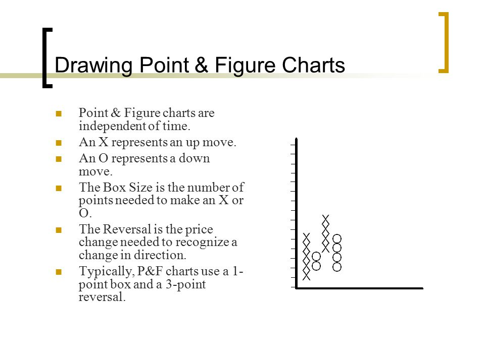 Drawing Point & Figure Charts Point & Figure charts are independent of time. An X represents an up move. An O represents a down move. The Box Size is