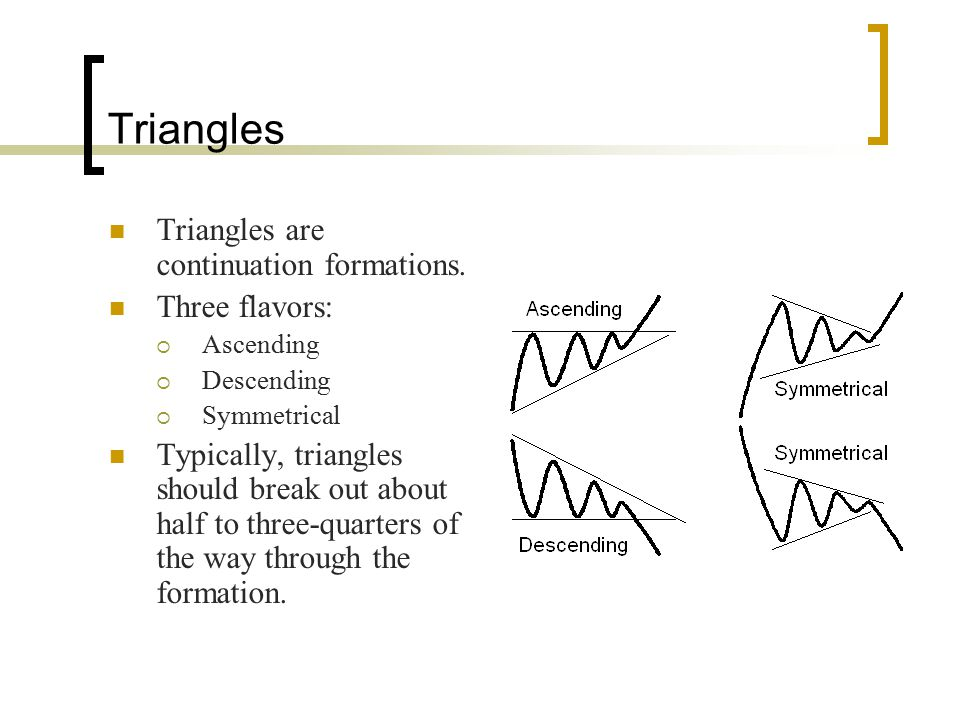 Triangles Triangles are continuation formations. Three flavors:  Ascending  Descending  Symmetrical Typically, triangles should break out about hal