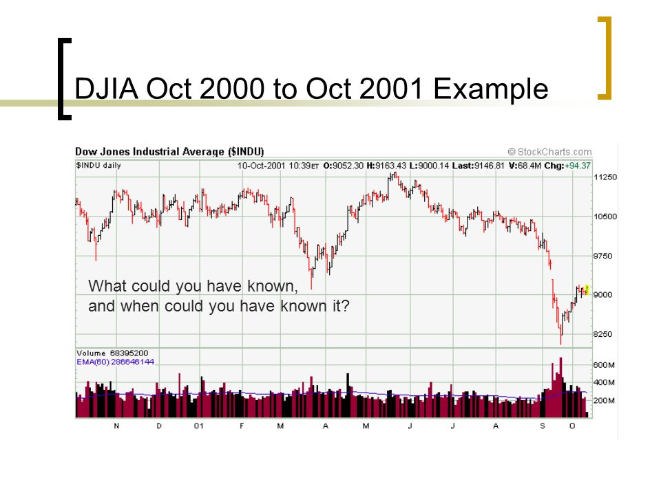 DJIA Oct 2000 to Oct 2001 Example What could you have known, and when could you have known it?