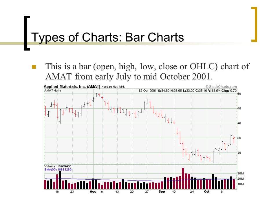 Types of Charts: Bar Charts This is a bar (open, high, low, close or OHLC) chart of AMAT from early July to mid October 2001.