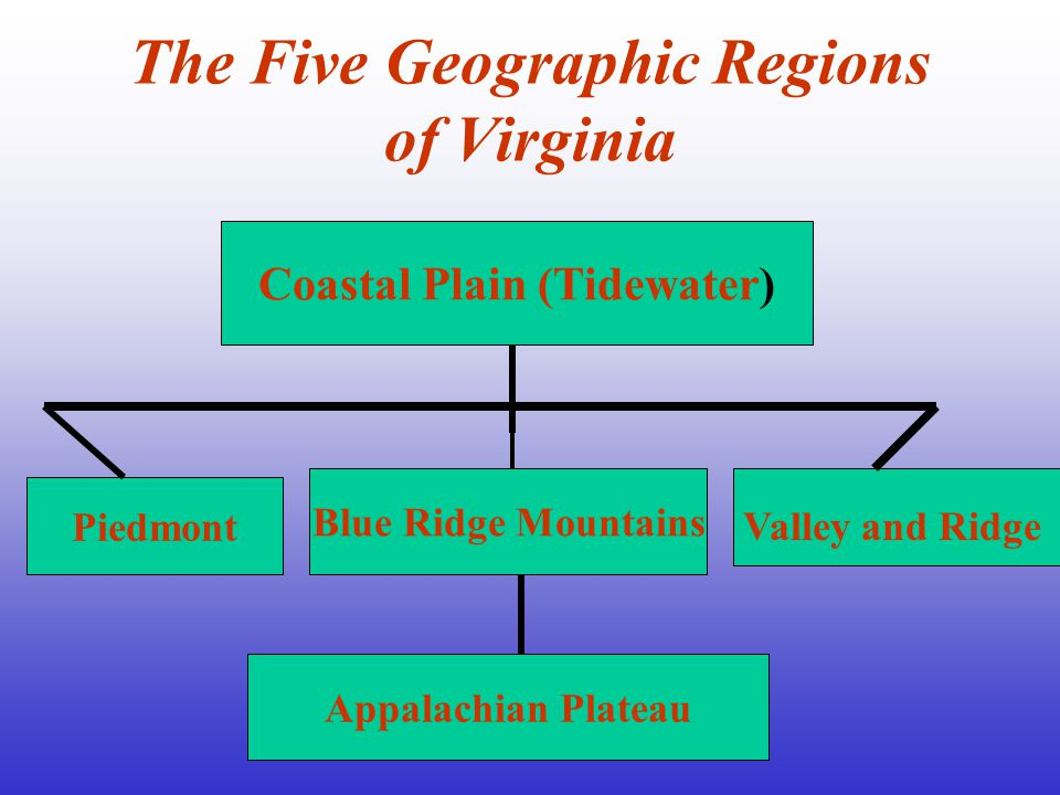 In the following presentation you will find information about the five geographic regions of Virginia.