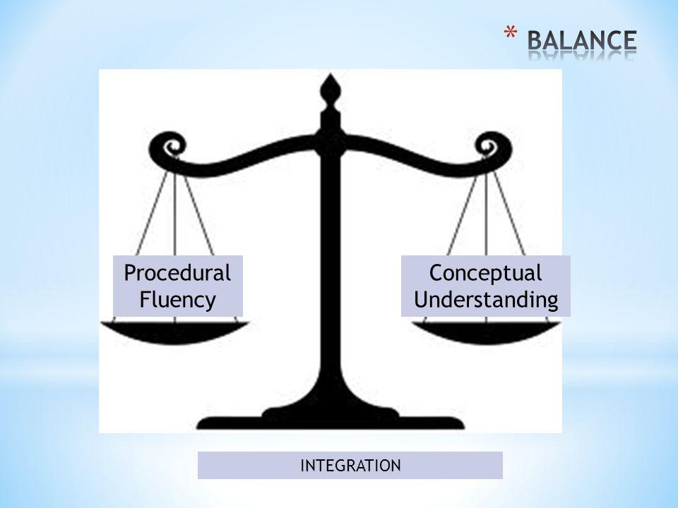 Procedural Fluency Conceptual Understanding INTEGRATION