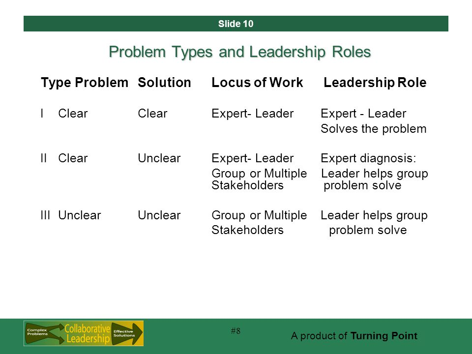 Slide 10 A product of Turning Point #8 Problem Types and Leadership Roles Type ProblemSolutionLocus of WorkLeadership Role IClearClearExpert- LeaderExpert - Leader Solves the problem IIClearUnclearExpert- LeaderExpert diagnosis: Group or Multiple Leader helps group Stakeholders problem solve IIIUnclearUnclearGroup or MultipleLeader helps group Stakeholders problem solve