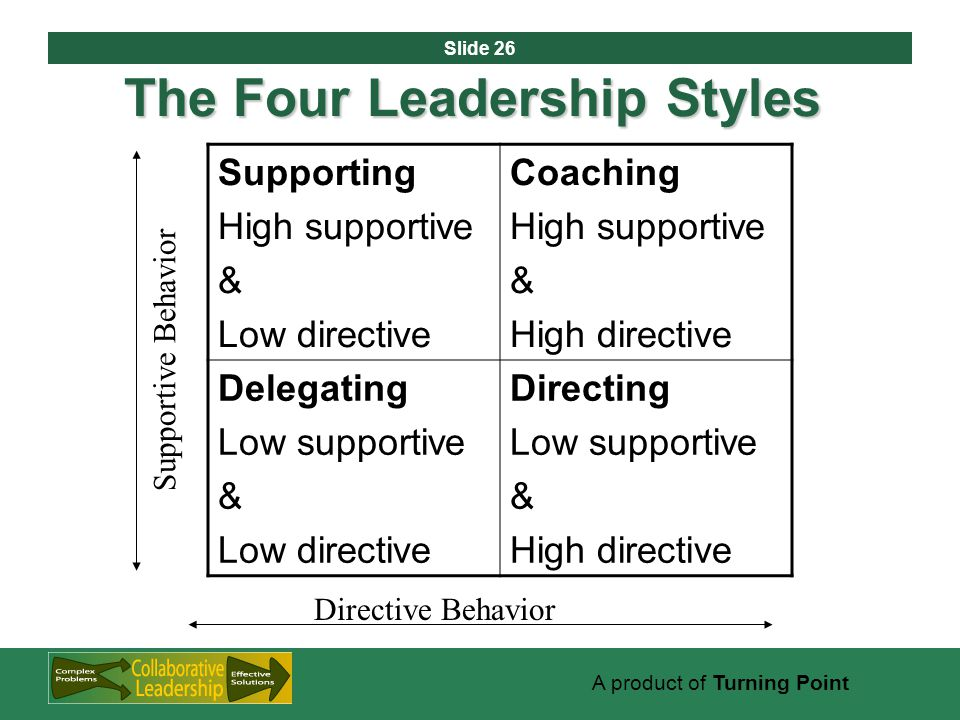 Slide 26 A product of Turning Point The Four Leadership Styles Supporting High supportive & Low directive Coaching High supportive & High directive Delegating Low supportive & Low directive Directing Low supportive & High directive Supportive Behavior Directive Behavior