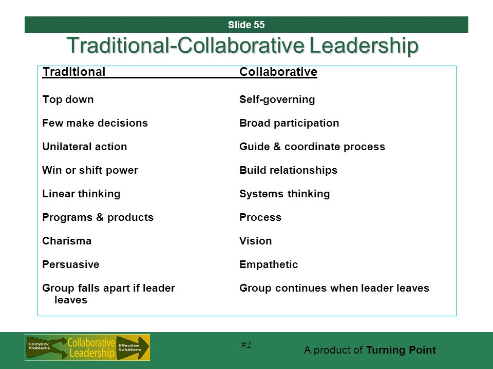 Slide 55 A product of Turning Point #2 Traditional-Collaborative Leadership TraditionalCollaborative Top down Self-governing Few make decisionsBroad participation Unilateral actionGuide & coordinate process Win or shift powerBuild relationships Linear thinkingSystems thinking Programs & productsProcess Charisma Vision Persuasive Empathetic Group falls apart if leader Group continues when leader leaves leaves