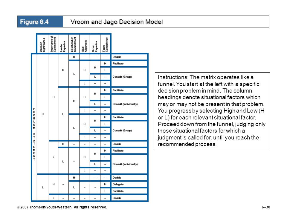 © 2007 Thomson/South-Western. All rights reserved.6–30 Figure 6.4 Vroom and Jago Decision Model Instructions: The matrix operates like a funnel. You s