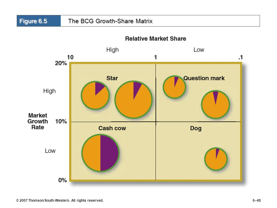 © 2007 Thomson/South-Western. All rights reserved.6–48 Figure 6.5 The BCG Growth-Share Matrix