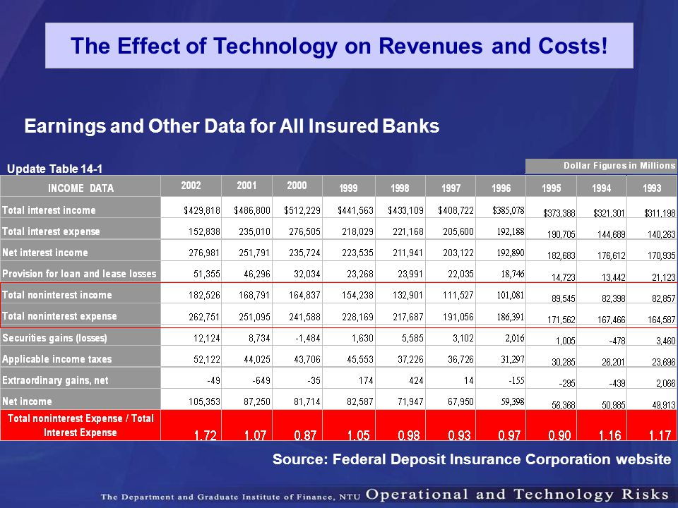 Earnings and Other Data for All Insured Banks Source: Federal Deposit Insurance Corporation website Update Table 14-1 The Effect of Technology on Reve
