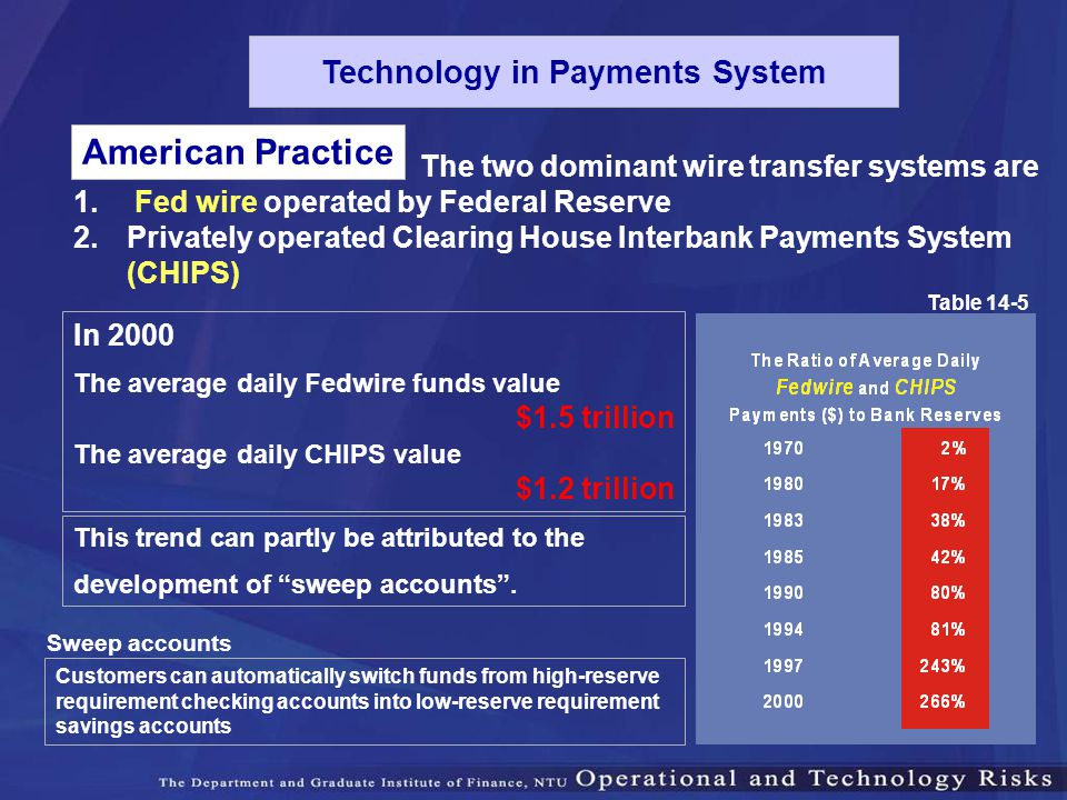 American Practice 1. Fed wire operated by Federal Reserve 2.Privately operated Clearing House Interbank Payments System (CHIPS) Table 14-5 This trend