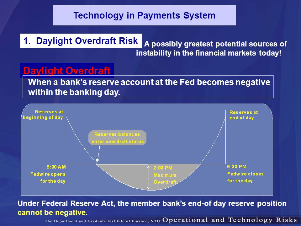 1. Daylight Overdraft Risk When a bank's reserve account at the Fed becomes negative within the banking day. A possibly greatest potential sources of