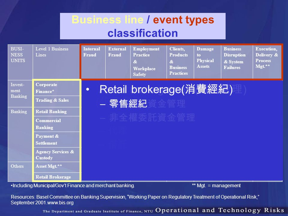 Business line / event types classification BUSI- NESS UNITS Level 1 Business Lines Internal Fraud External Fraud Employment Practice & Workplace Safet