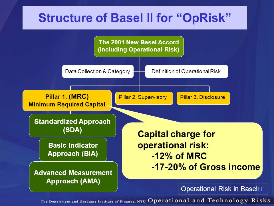 Pillar 1. (MRC) Minimum Required Capital Pillar 2. SupervisoryPillar 3. Disclosure The 2001 New Basel Accord (including Operational Risk) Definition o