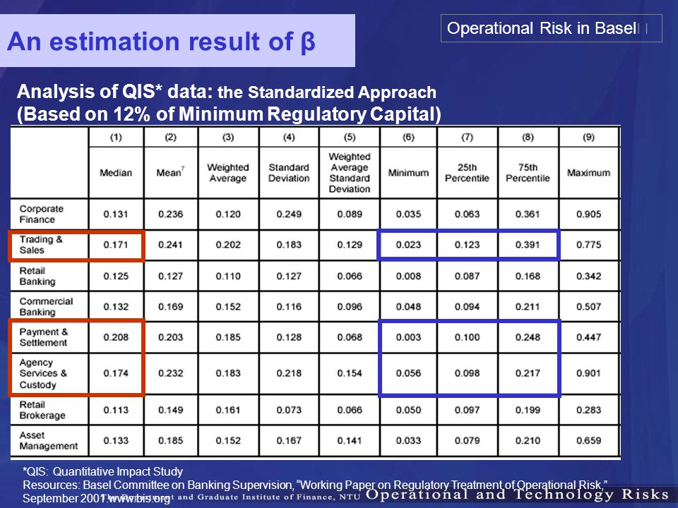 An estimation result of β Analysis of QIS* data: the Standardized Approach (Based on 12% of Minimum Regulatory Capital) *QIS: Quantitative Impact Stud