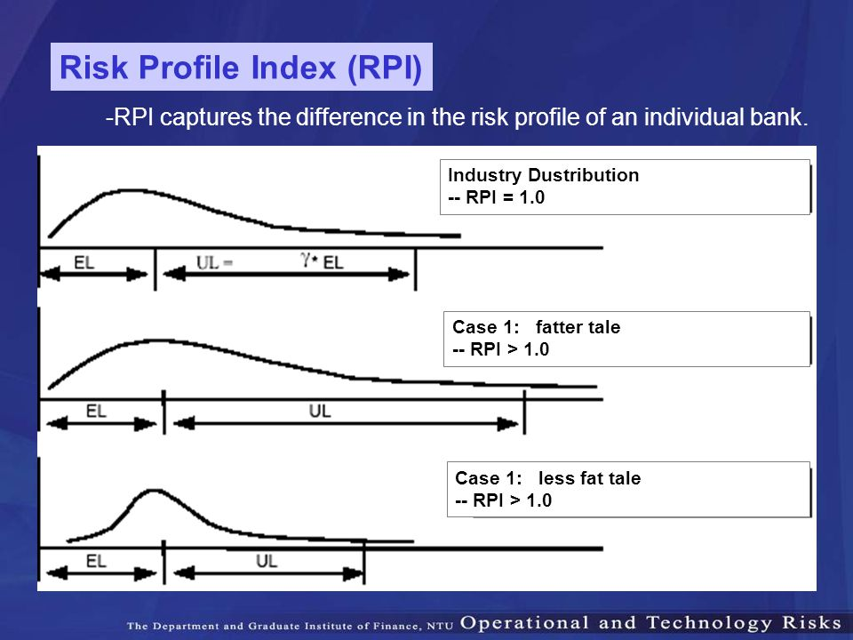 -RPI captures the difference in the risk profile of an individual bank. Risk Profile Index (RPI) Industry Dustribution -- RPI = 1.0 Case 1: fatter tal