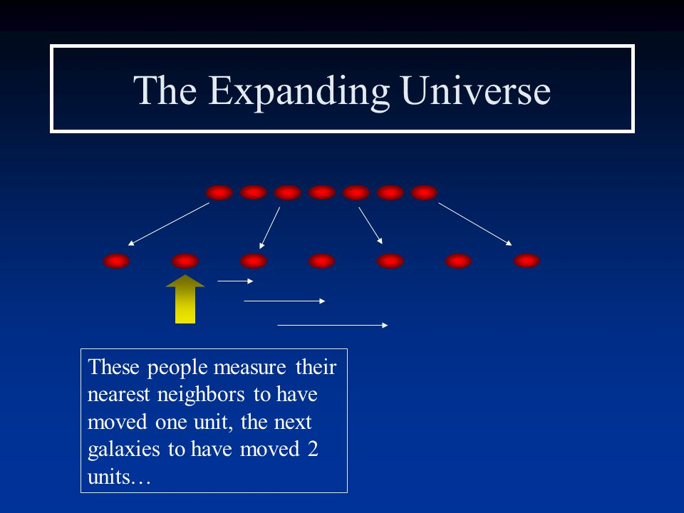 The Expanding Universe These people measure their nearest neighbors to have moved one unit, the next galaxies to have moved 2 units…