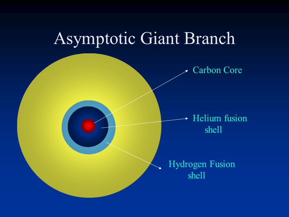The Second Ascent Giant Branch Horizontal-branch stars (like main-sequence stars) begin to use up their fuel in the core. In this case, the star is bu