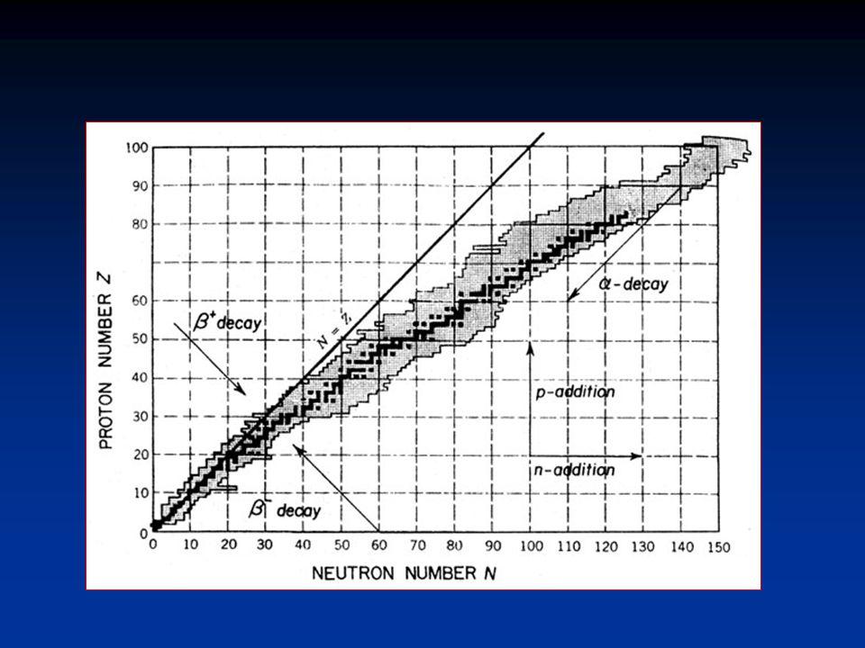 S-process path Nuclear mass - neutrons+protons